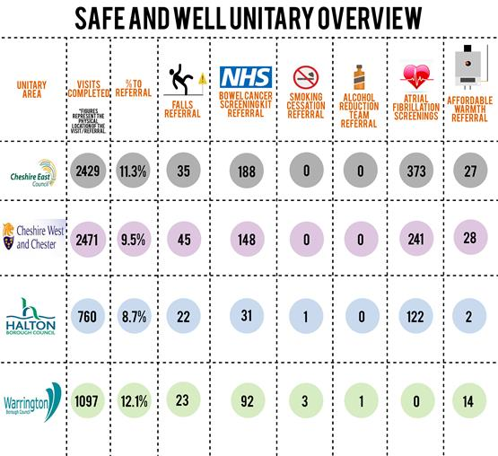 Success of Safe and Well Visits - by Unitary area