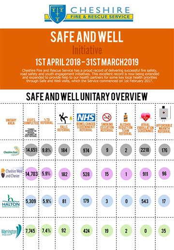 Safe and Well Visits 2018/19 information