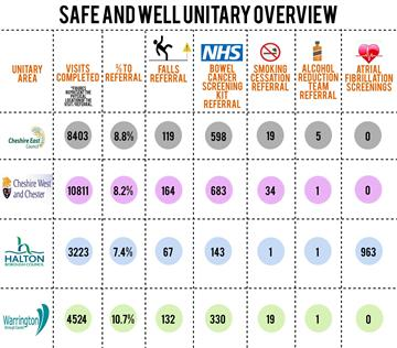 Safe and Well Visits - by unitary area