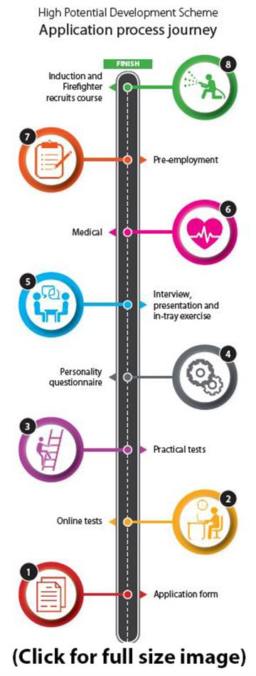 Application Process Journey