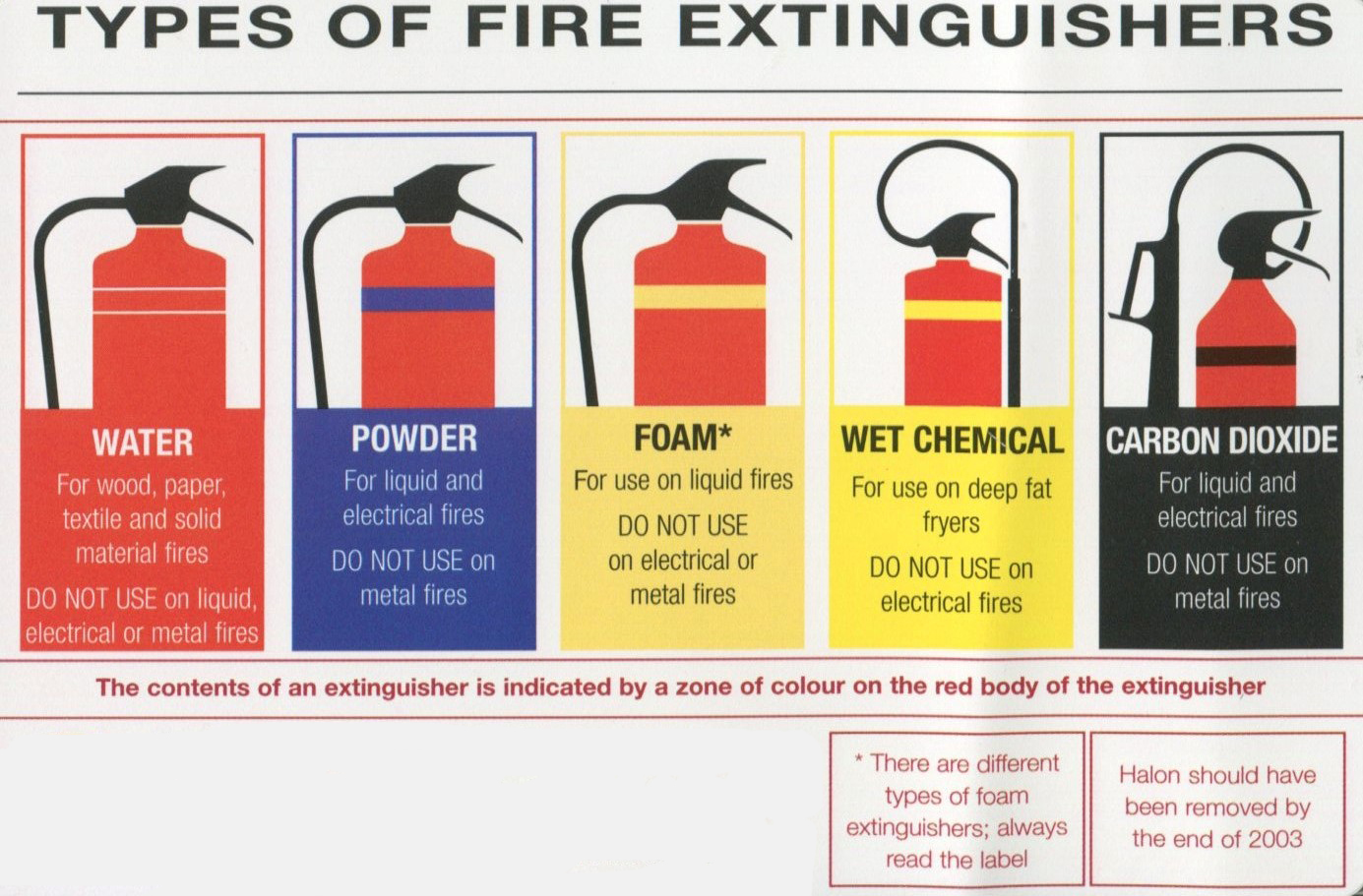 Types of fire extinguishers - description, use and characteristics 60